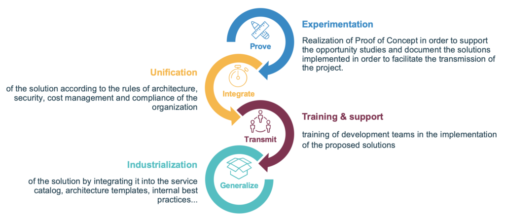 High-level process of industrialization of the experiments