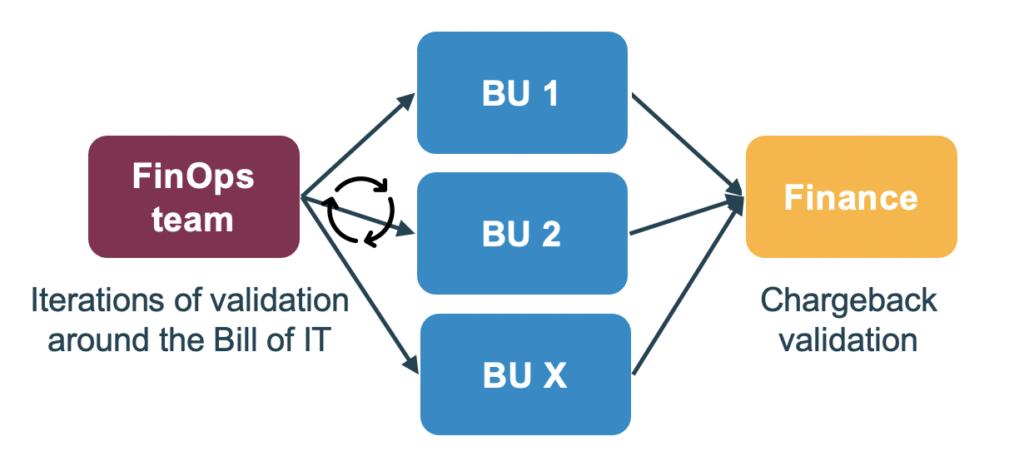 Macro process for chargeback validation