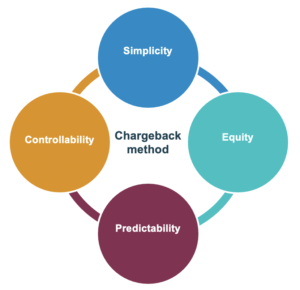 The 4 dimensions of chargeback methods