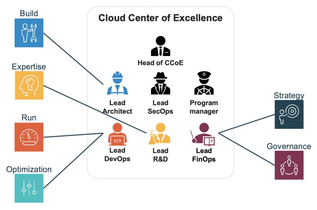Les activités d'un Cloud Center Of Excellence