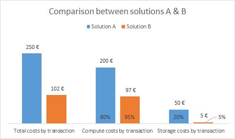 Exemple de comparaison entre deux solutions