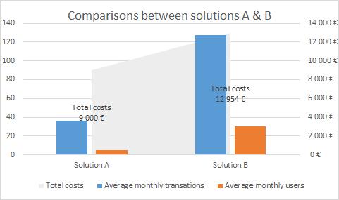 Exemple de comparaison de deux solutions (sous un angle différent)