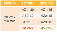 Exemple de deux setups pour une même résilience