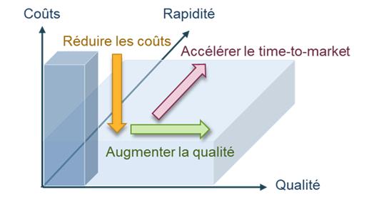 Illustration des dimensions coûts-rapidité-qualité