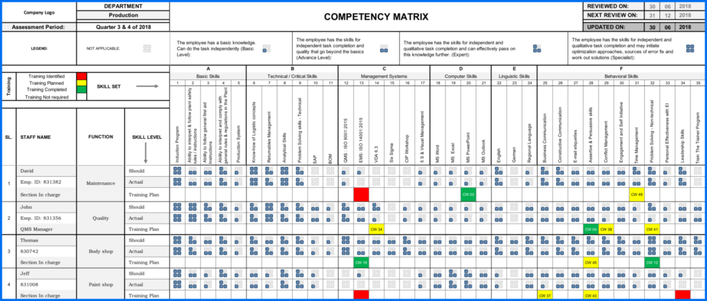 Exemple de matrice de compétences