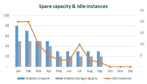 Exemple de suivi de la spare capacity et des instances inutilisées