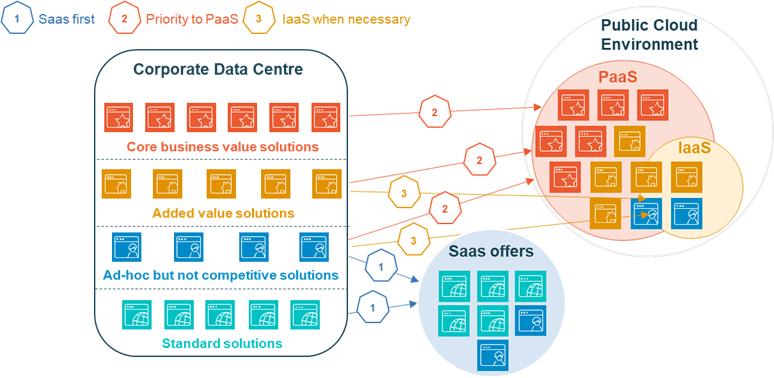 Processus high-level de choix SaaS-PaaS-IaaS