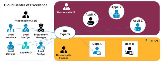 Illustration d'une communauté d'experts disséminés dans l'organisation