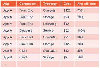 Illustration du détail des coûts et du taux d'usage moyen