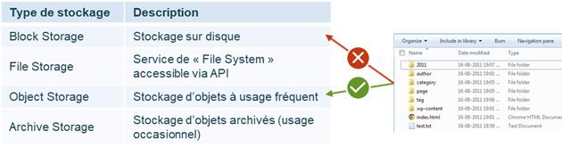 Illustration de choix de type de stockage pour le contenu static d'un site web
