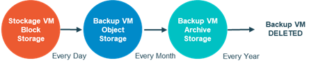 Processus high-level pour le backup des VMs et de leur stockage