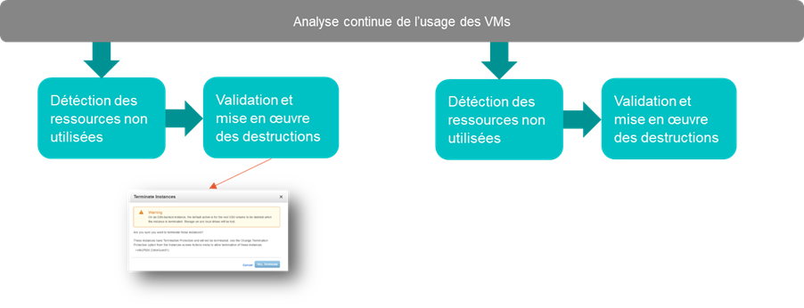 Processus high-level de destruction continue d'instances inutiles