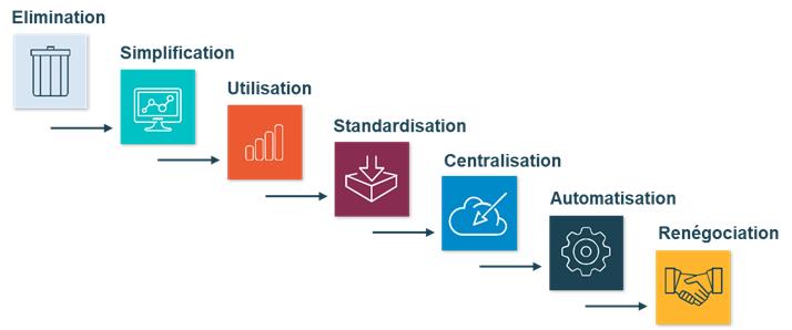 Processus high-level d'optimisation issu du Gartner