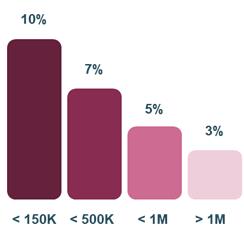 Exemple des coûts de support AWS Enterprise par rapport aux dépenses