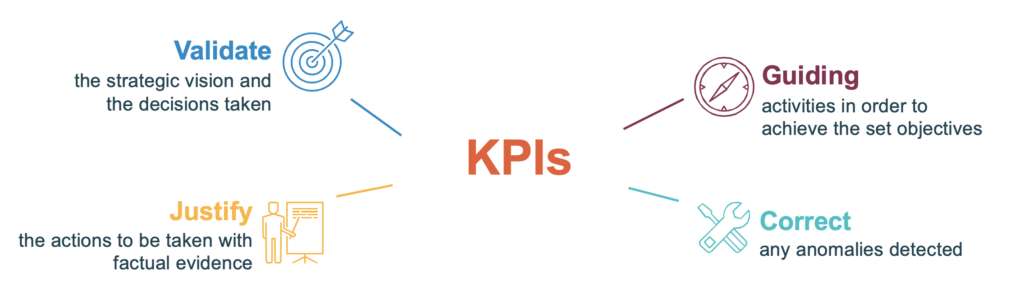 The different objectives of the creation of a KPI