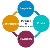 Les 4 dimensions des méthodes de refacturation