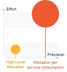 Les niveaux de précision de la refacturation