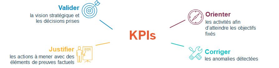 Les différents objectifs de la création d'un KPI