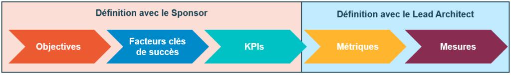 Processus de création de KPI