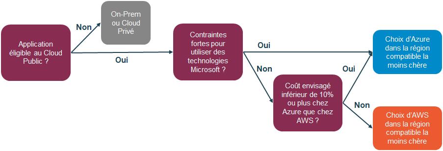 Processus high-level de décision CSP & Région
