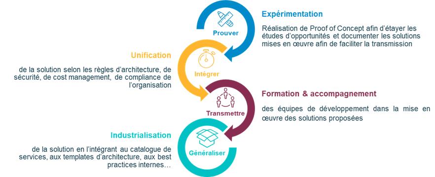 Processus high-level d'industrialisation des expérimentations