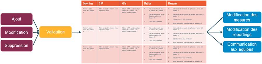 Processus high-level de gestion des objectifs & KPIs
