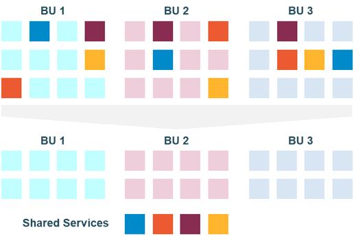 Illustration d'une situation sans Shared Services (en haut) et avec (en bas)
