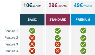 Exemple de niveaux de services
